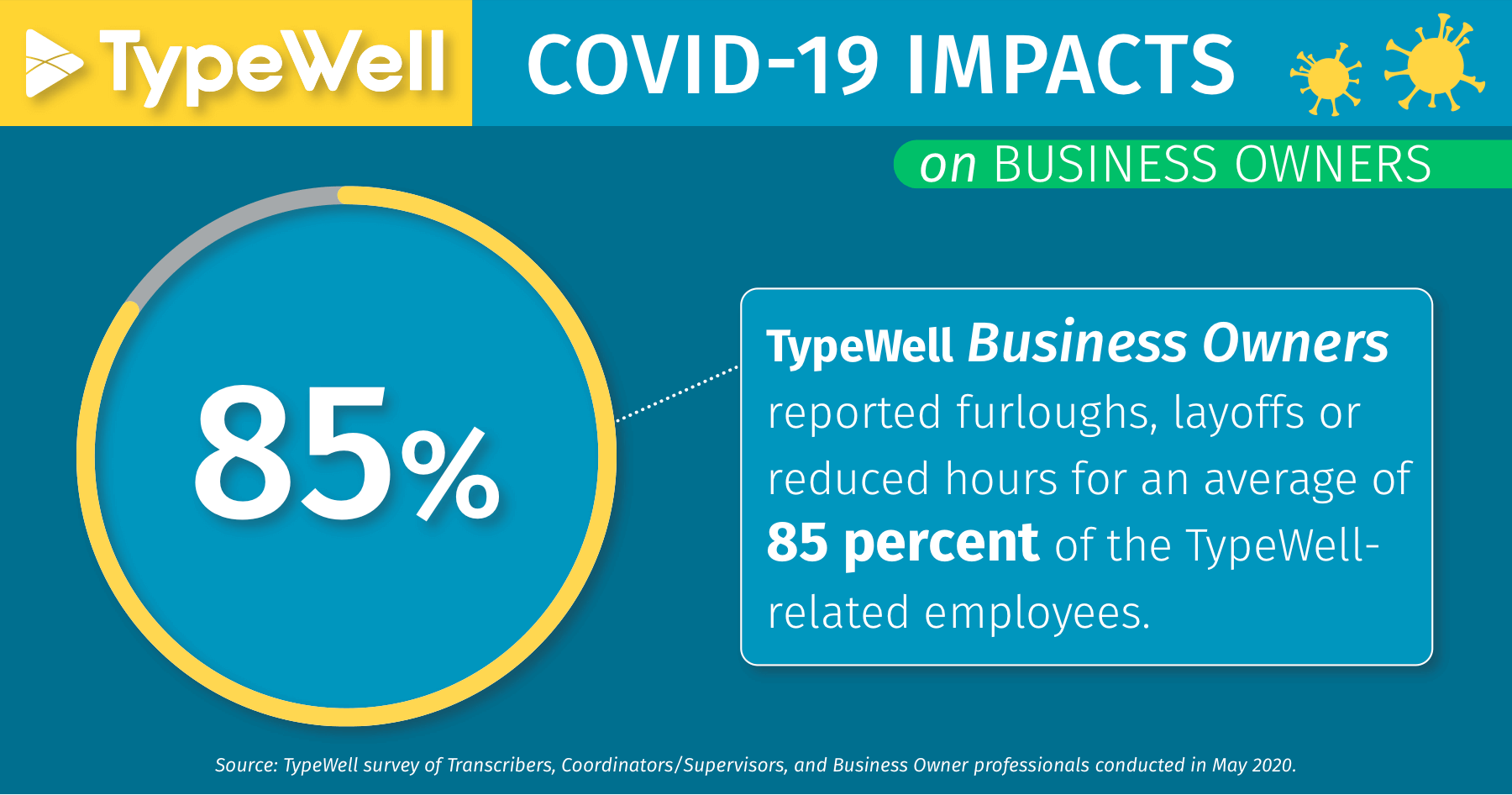 COVID-19 impacts on business owners: reported furloughs, layoffs or reduced hours for an average of 85% of the TypeWell-related employees.