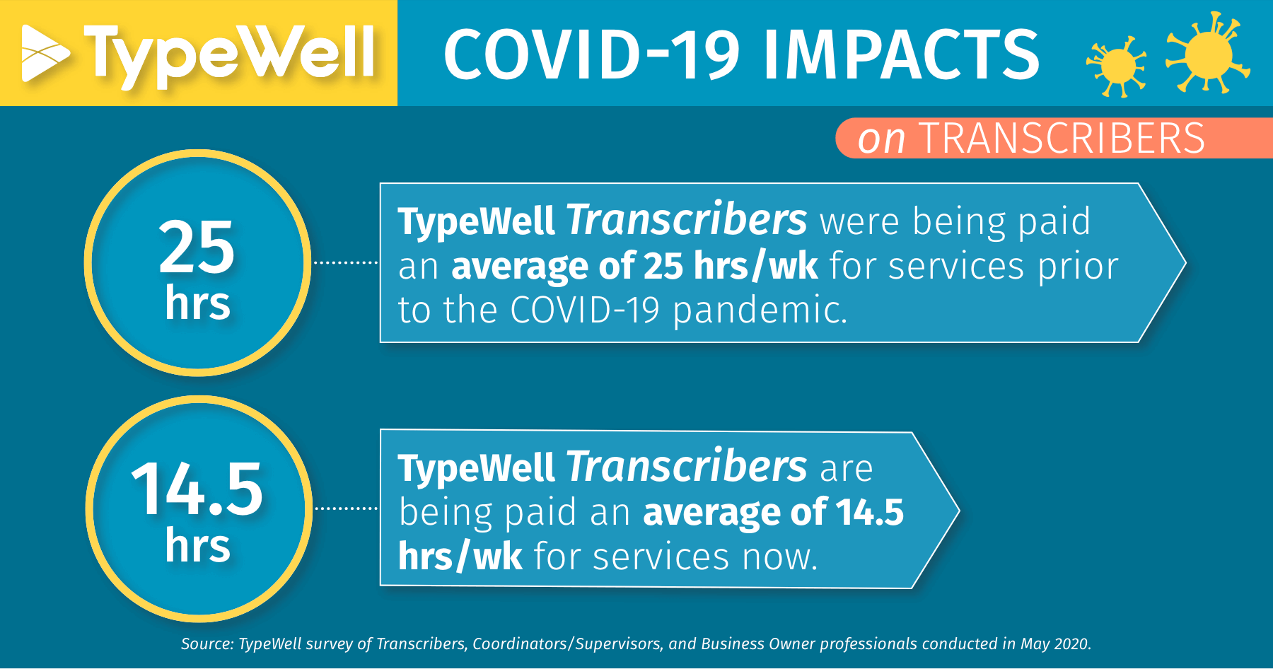 COVID-19 impacts on transcribers: average 14.5 hours/week for TypeWell services, down from 25 hours/week before the pandemic.