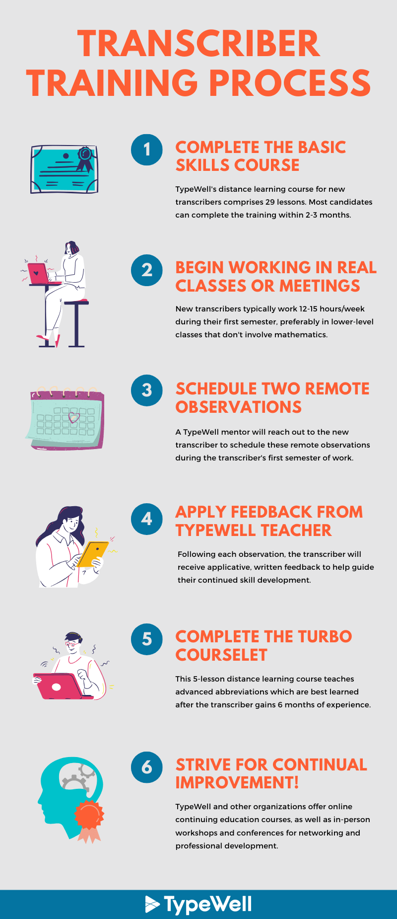 Infographic showing the TypeWell training process