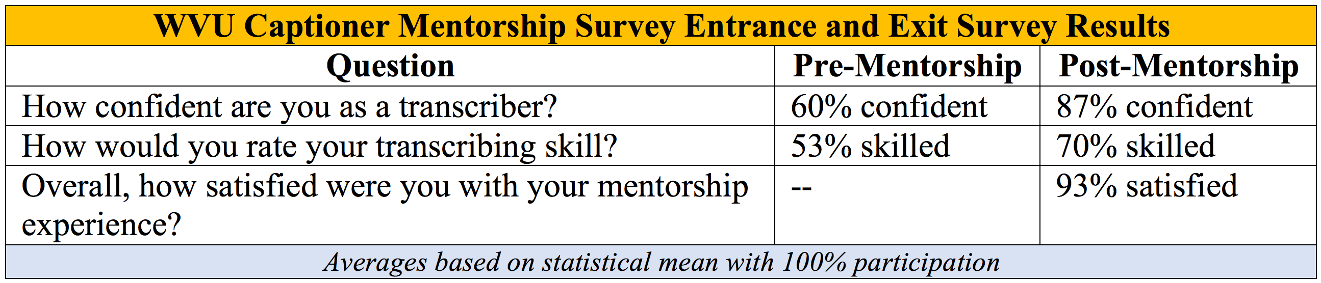 Table: WVU Captioner Mentorship Survey Entrance and Exit Survey Results